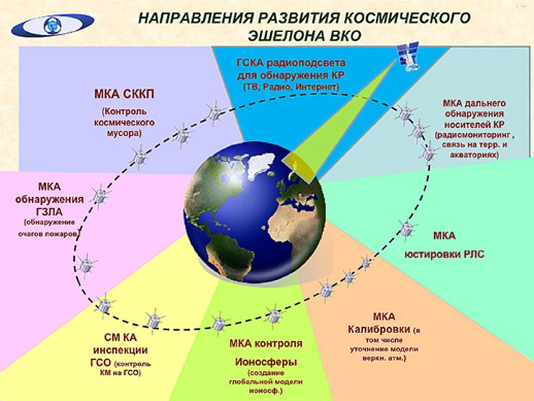 Как повысить эффективность ПВО, СККП, СПРН и ПРО