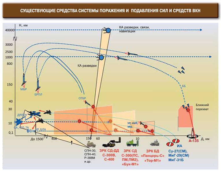 Милитаризация космоса неизбежна