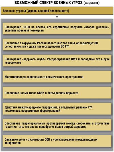 Угрозы безопасности России