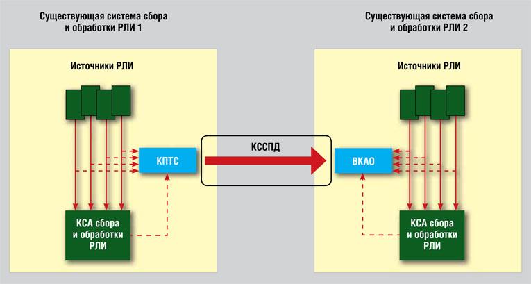 Комплексное решение задач радиолокационной разведки