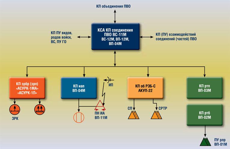 Структурная схема АСУ войсками соединения ПВО «Воздух-1М» (вариант)
