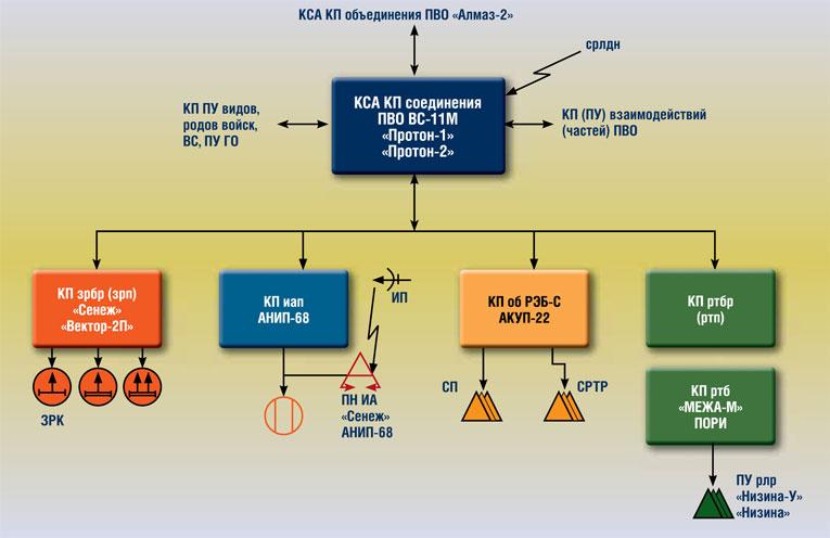 Структурная схема АСУ войсками соединения ПВО «Луч-1(2)» (вариант)