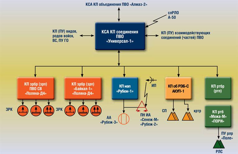Структурная схема АСУ войсками соединения ПВО «Пирамида» (вариант)