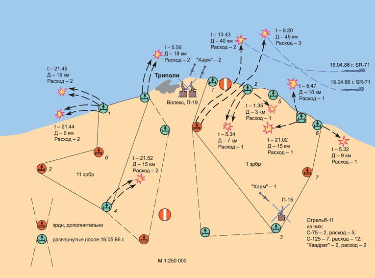 Схема обстрела воздушных целей в районе Триполи в период с 7.30 до 23.53 (мск) 16 апреля 1986 г.