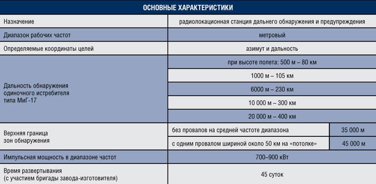 Средства целеуказания для ЗРС С-200
