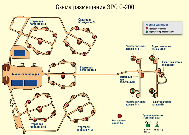 Создание зенитной ракетной системы С-200