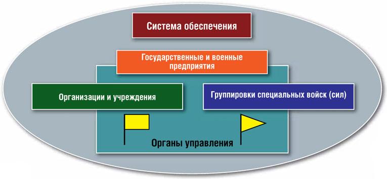 Требуется единый орган управления