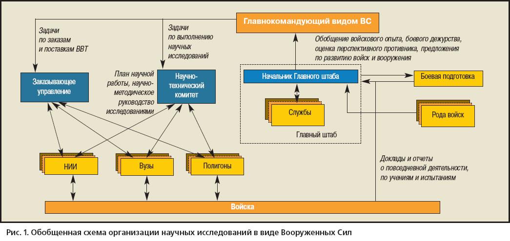 Обобщенная схема организации