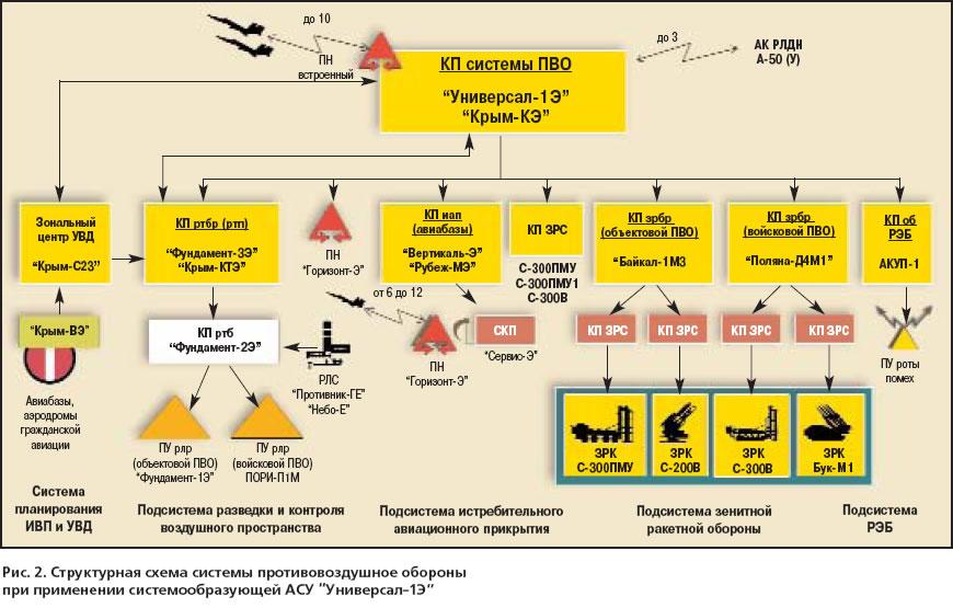 элементов АСУ ПВО страны
