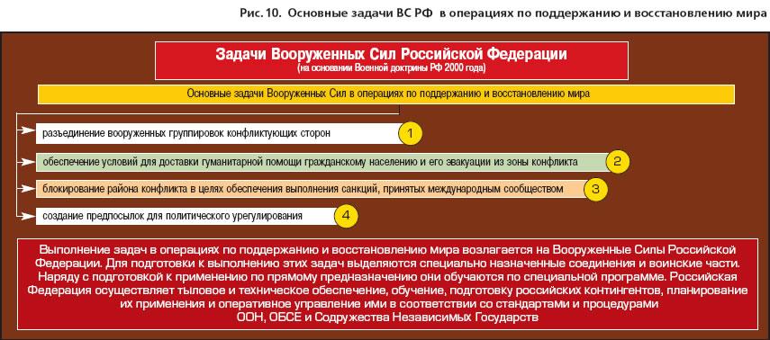 основные задачи военного коммунизма и нэпа таблица
