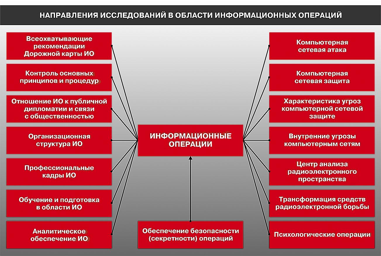 Структура системы единого пространства 14 фотография