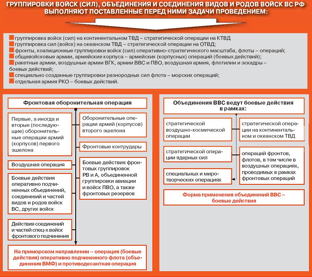 Военно-медицинского управления министерства обороны российской федерации генерал-майора медицинской службы ая