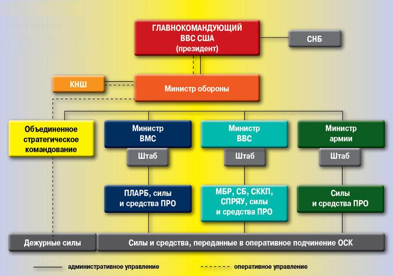 систему управления ВКО