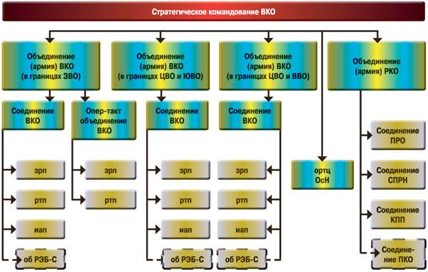 структура Войск ВКО РФ
