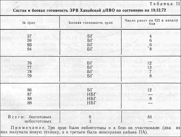 На схеме показаны номера целей