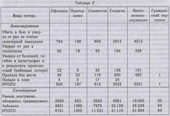 Чеченские боевики потеряли